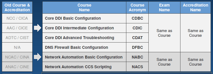 New Infoblox Course Portfolio | News | Compendium CE